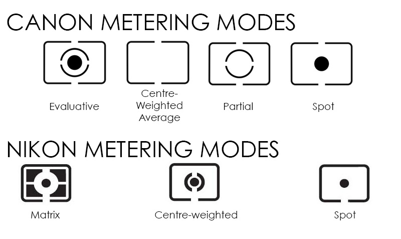 different metering modes