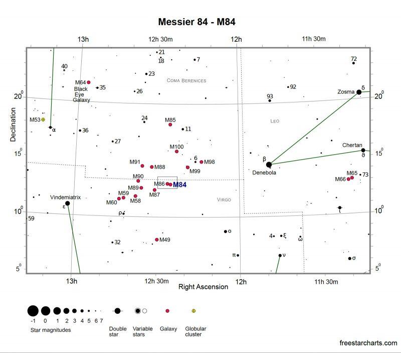 Markarian's Chain Star Map